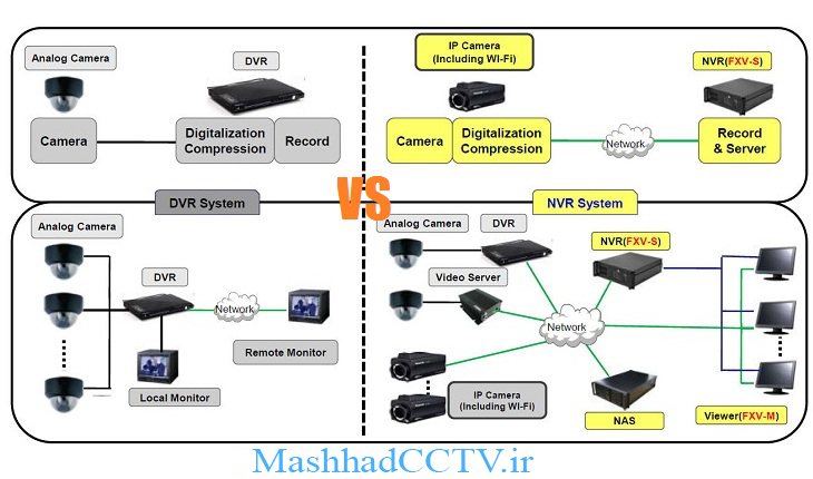 dvr-vs-nvr